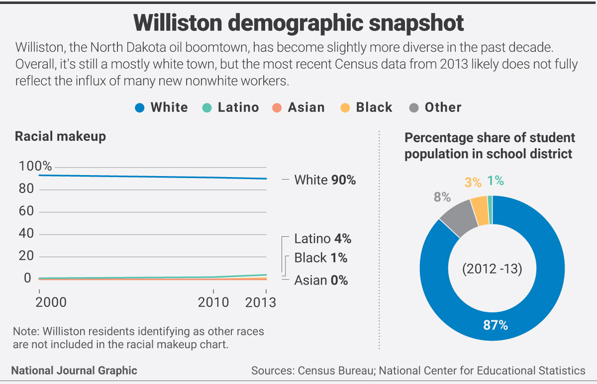 williston demographic