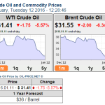 oil prices dropping lifeinwilliston.com