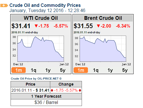 dropping oil prices lifeinwilliston.com